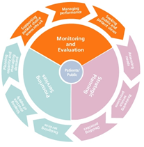 Commissioning Cycle - Monitoring and Evaluation