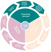 Commissioning Cycle - Procuring Services