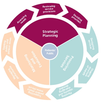 Commissioning Cycle - Strategic Planning