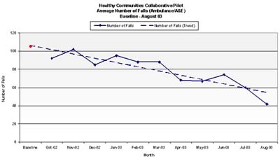 HCC Falls Reduction Graph