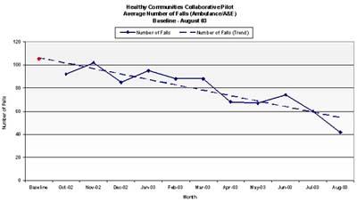 HCC Falls Reduction Graph